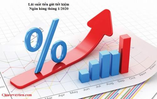 Lãi suất tiền gửi tiết kiệm ngân hàng mới nhất tháng 1/2020