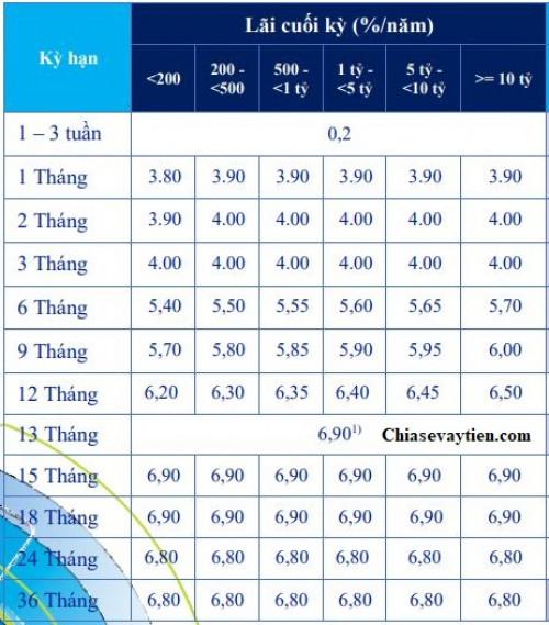 Lãi suất ngân hàng ACB tháng 7/2020 : Tiếp tục giảm các kỳ hạn