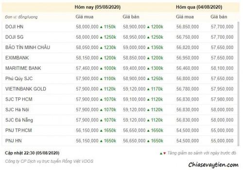 Giá vàng hôm nay 05/08/2020 : Tăng nhảy vọt lên gần 59 triệu/lượng