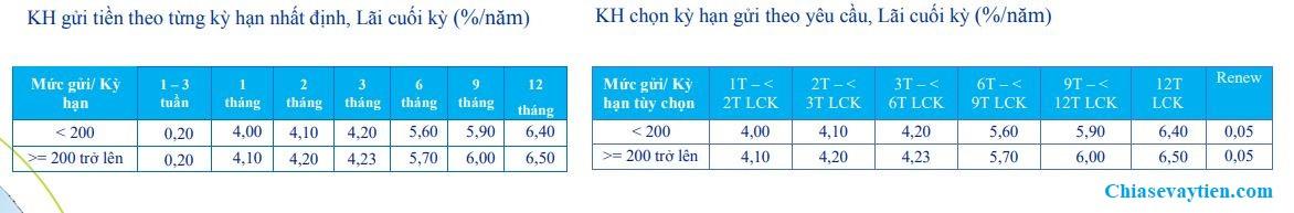 Lãi suất tiền gửi Online Ngân hàng ACB trong tháng 7/2020