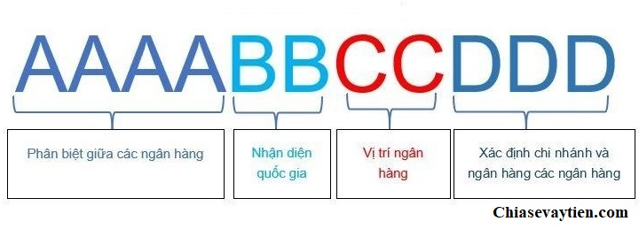 Cấu trúc SWIFT Code Sacombank