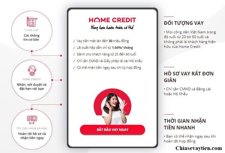 Điều kiện vay tiền mặt Home Credit